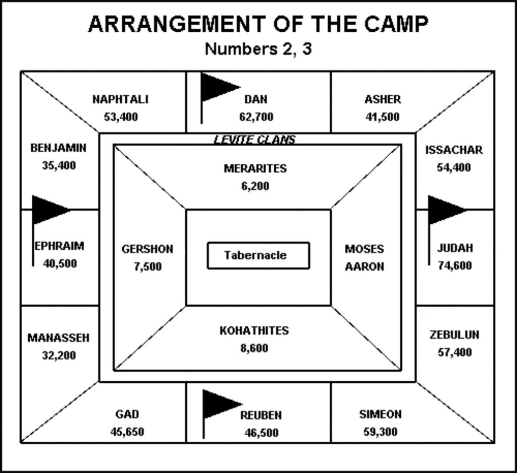Organización del Campamento Israel